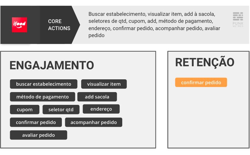 quadro para distinguir core actions de engajamento e retenção